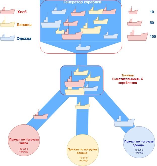 Многопоточность на корабликах - 2