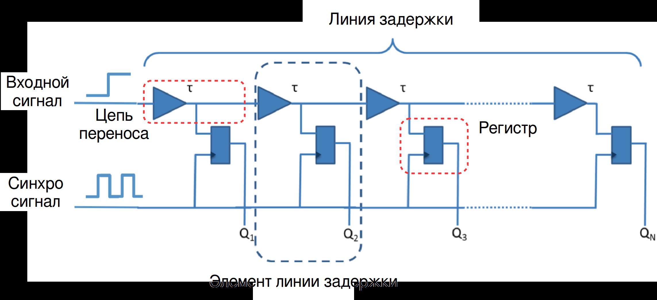 Преобразователи Time-To-Digital (TDC): что это такое и как они реализованы в FPGA - 4