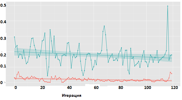Умный «фейс-контроль»: алгоритмы машинного обучения для эффективного кэширования данных на SSD - 8