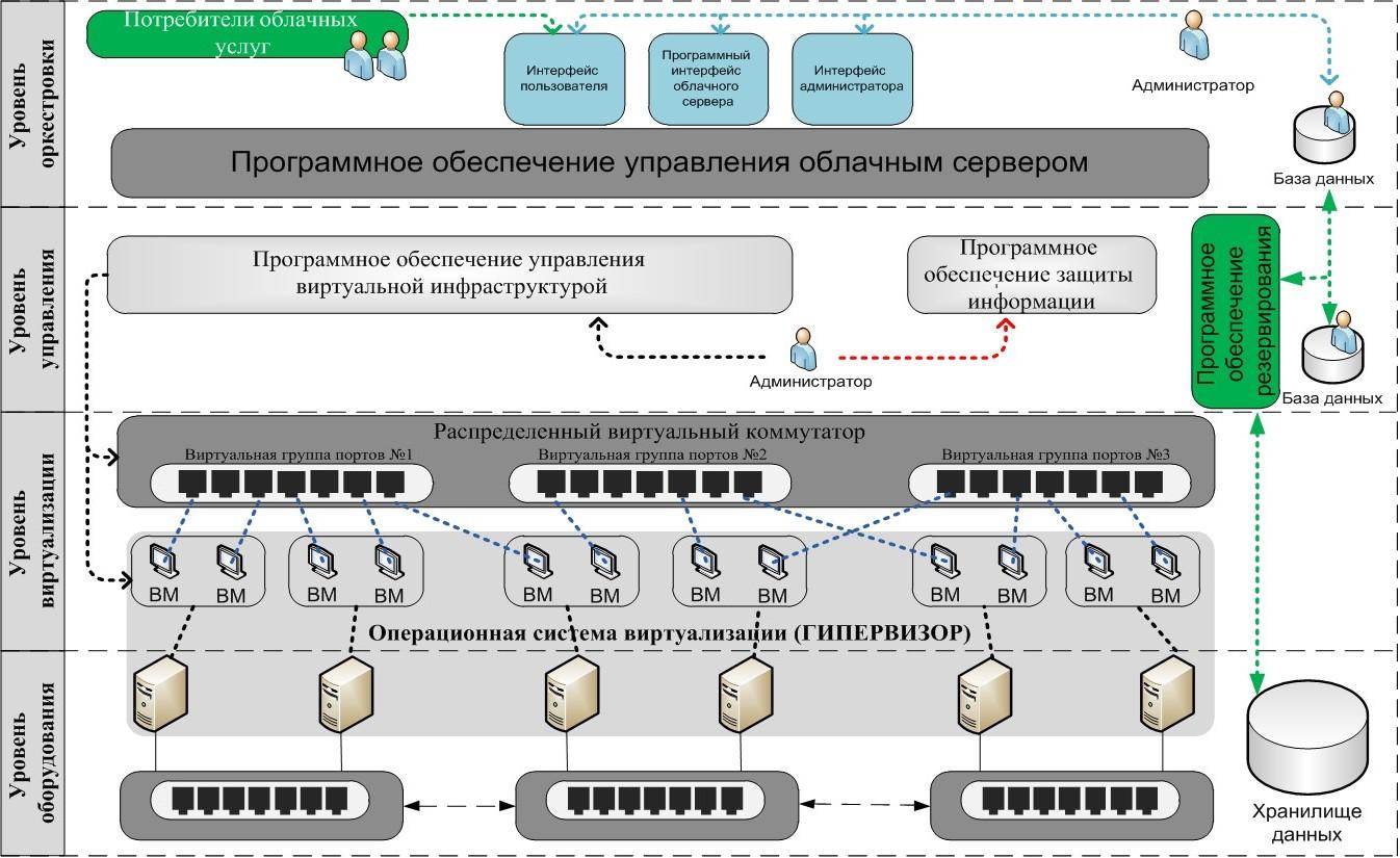 SecaaS как вид облачных услуг и другие стандарты проекта ГОСТ «Защита информации при использовании облачных технологий» - 2