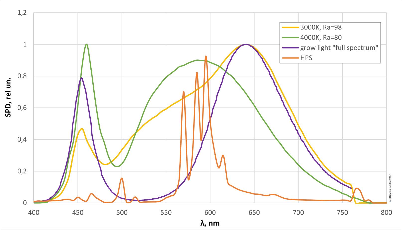 Оценить PPFD при освещении растения белыми светодиодами просто: 1000 лк=15 мкмоль-с-м2 - 4