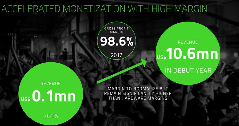 У Razer существенно выросла не только выручка, но и убытки, а направление сервисов и ПО показало более чем стократный рост - 1
