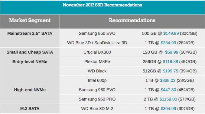 Лучшие SSD в первом квартале 2018 - 2