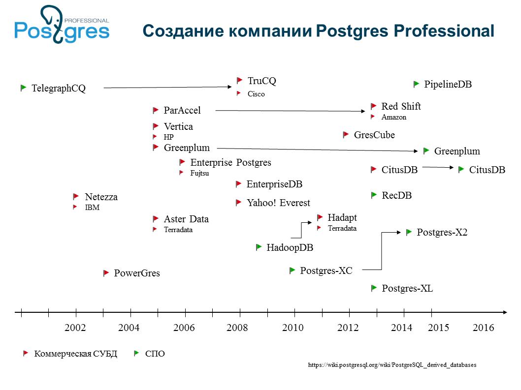 DZ Online Tech: Postgres Professional - 2