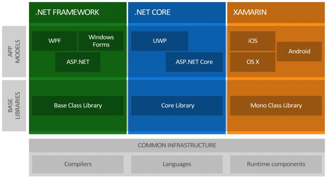 REST-сервисы на ASP.NET Core под Linux в продакшене - 3
