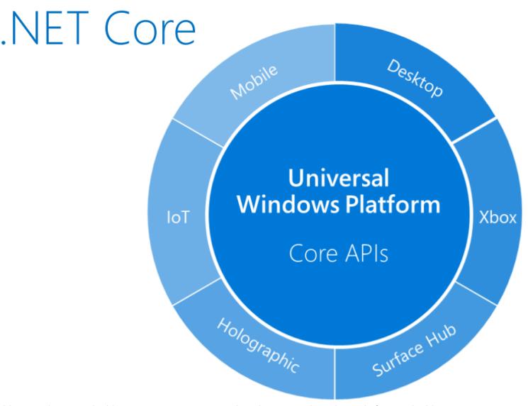 REST-сервисы на ASP.NET Core под Linux в продакшене - 4