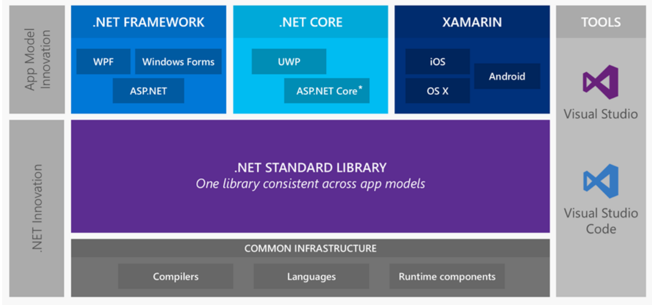 REST-сервисы на ASP.NET Core под Linux в продакшене - 5