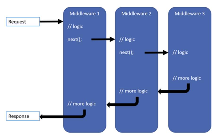 REST-сервисы на ASP.NET Core под Linux в продакшене - 6