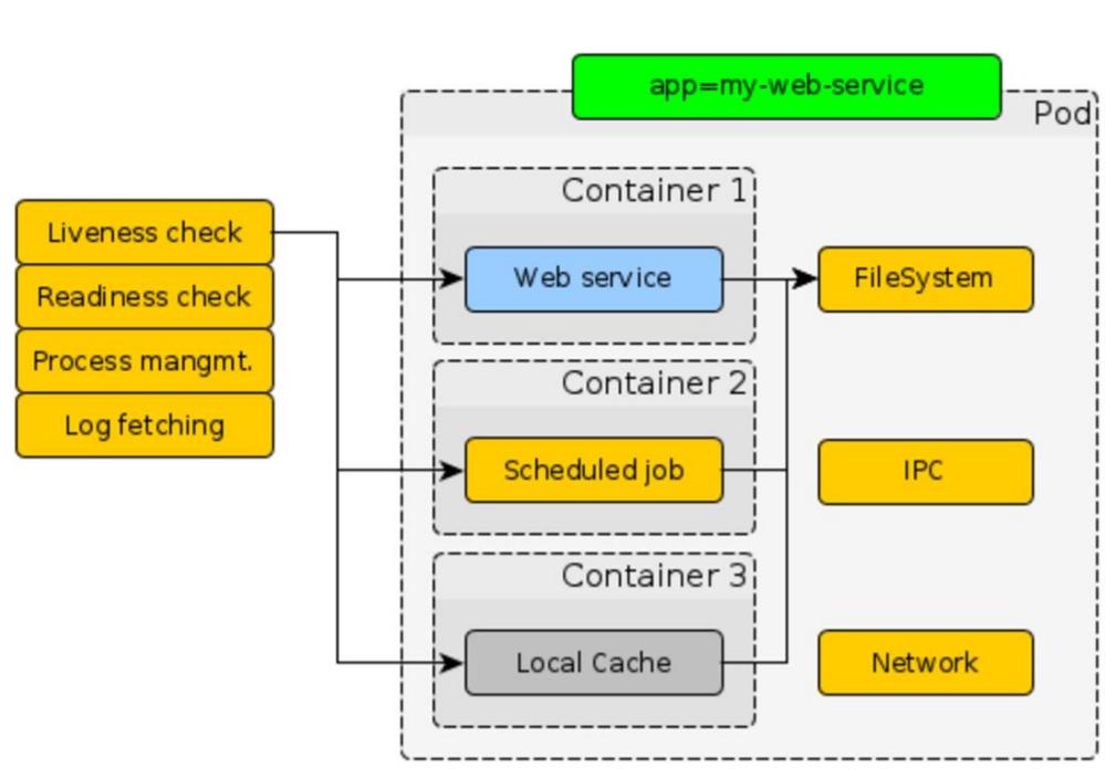 REST-сервисы на ASP.NET Core под Linux в продакшене - 9