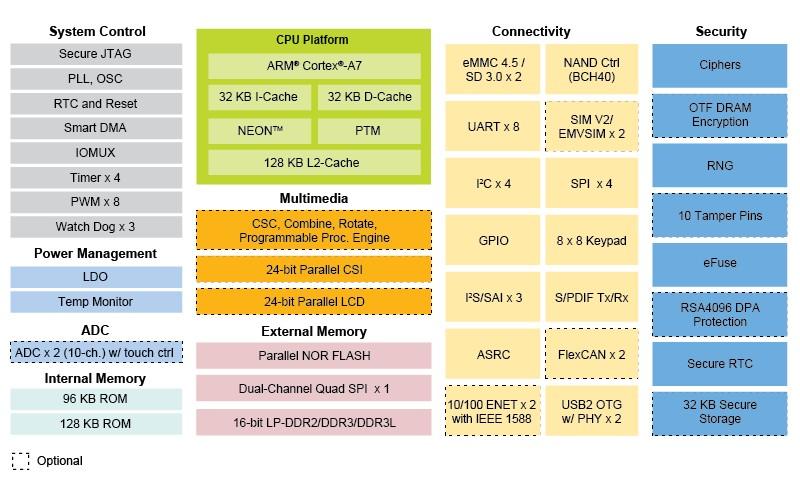 iMX6ULL. Переход к процессорным модулям - 3