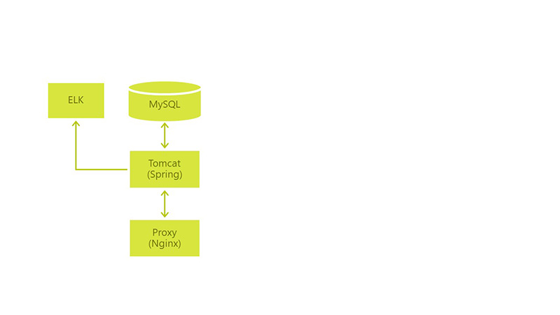 Как перейти на микросервисы и не разломать production - 2
