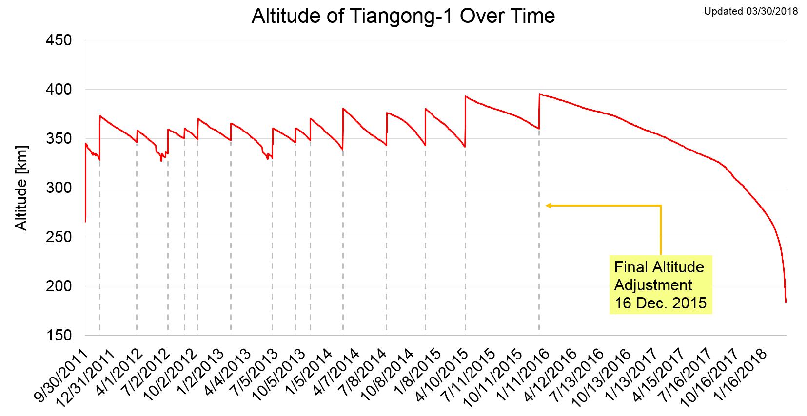 Космическая станция «Тяньгун-1» почти сгорела над Тихим океаном - 6