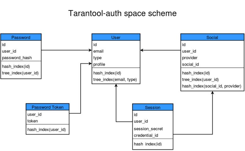 Применение Tarantool: хранимые процедуры - 3