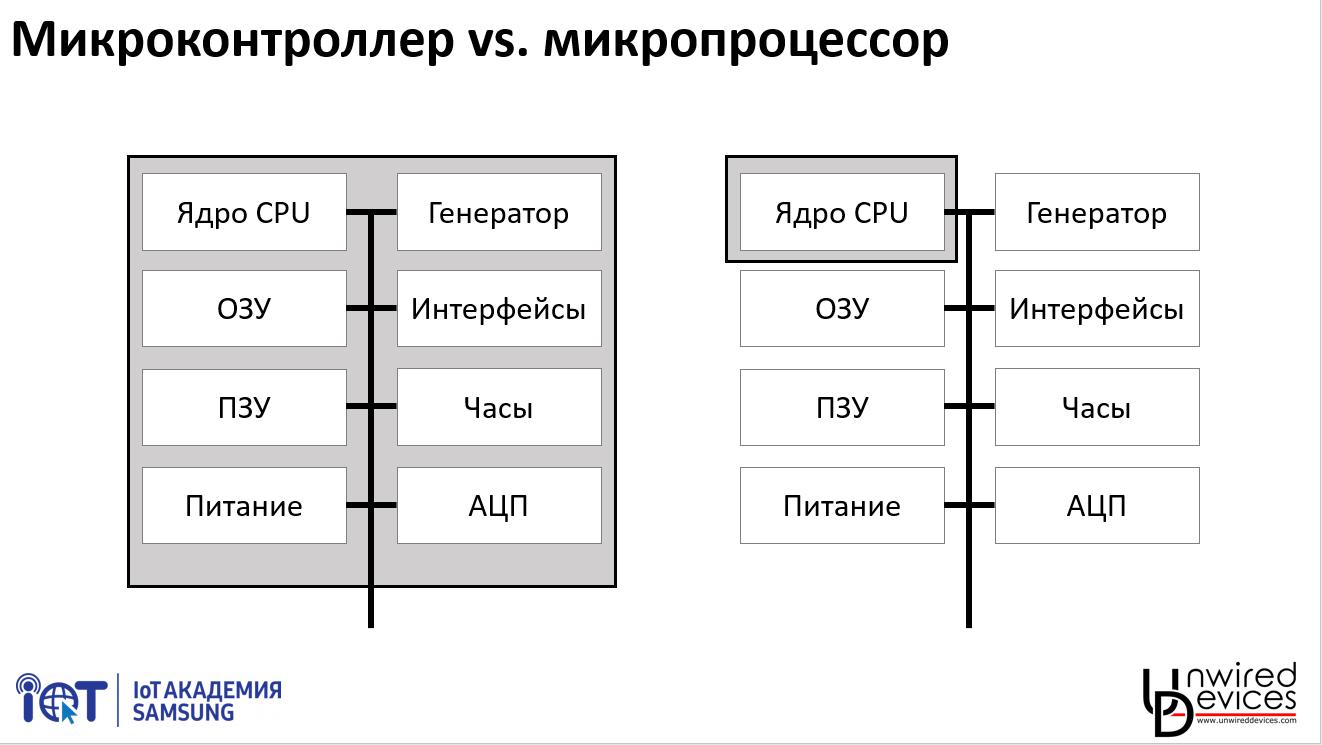 Программирование современных микроконтроллеров: лекция 1 - 2