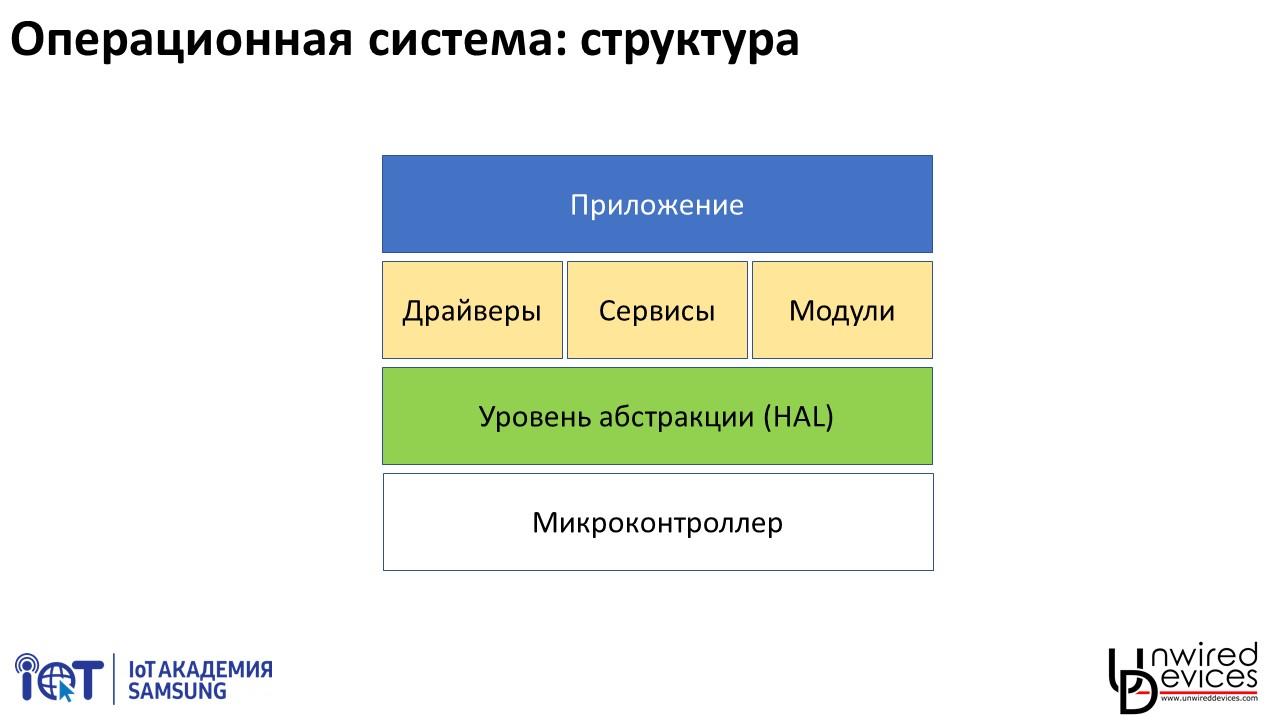 Программирование современных микроконтроллеров: лекция 1 - 4