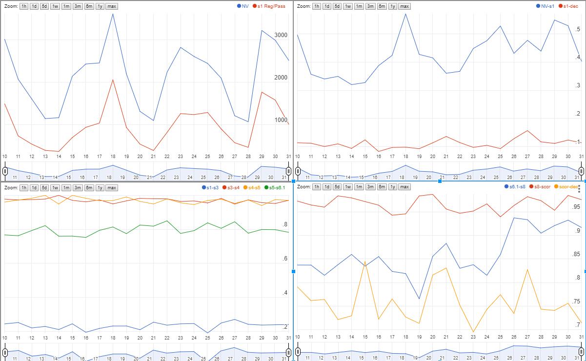 Ищем проблемы с конверсией сайта в Google Spreadsheets - 10