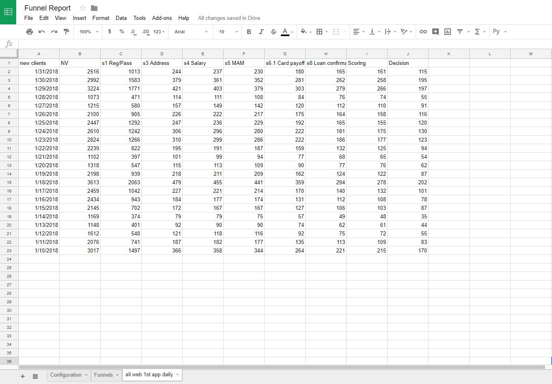 Ищем проблемы с конверсией сайта в Google Spreadsheets - 8