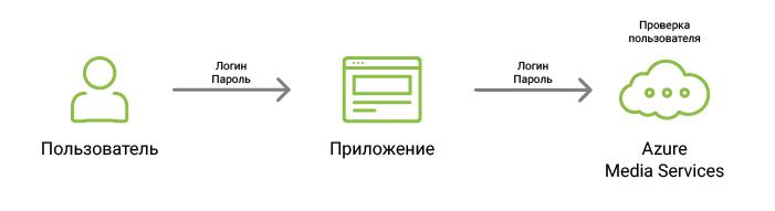 Стриминг видео с помощью Azure и .NET - 2