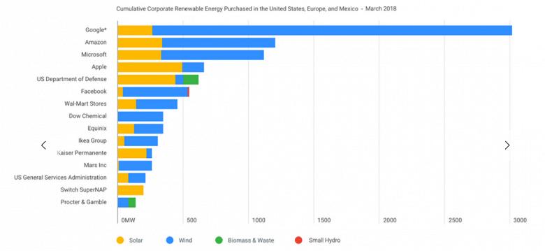 Google полностью перешла на возобновляемые источники энергии, но не так, как вы думаете - 2