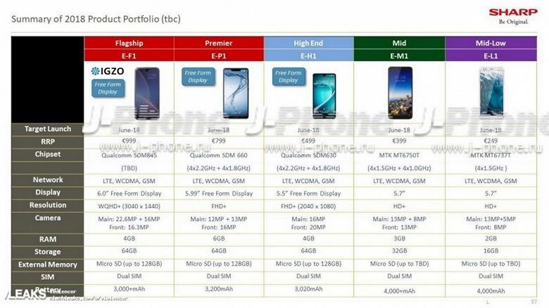 Sharp выпустит пять смартфонов в Europe в этом году: характеристики, даты и цены