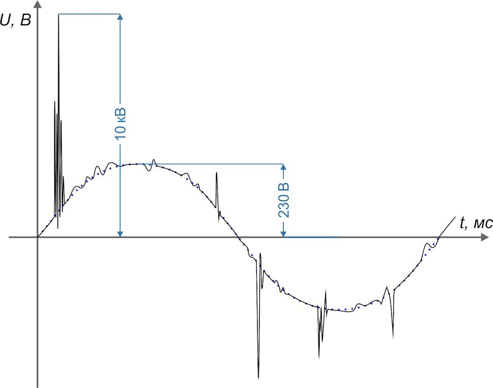 Гигиена электропитания: выбираем сетевые фильтры и стабилизаторы - 2