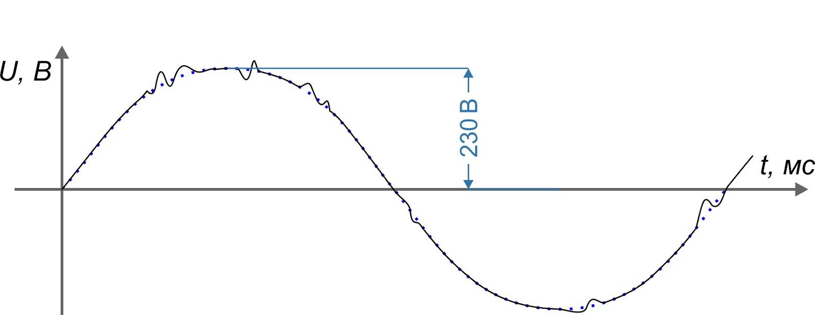 Гигиена электропитания: выбираем сетевые фильтры и стабилизаторы - 3