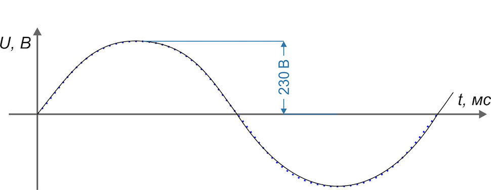 Гигиена электропитания: выбираем сетевые фильтры и стабилизаторы - 4