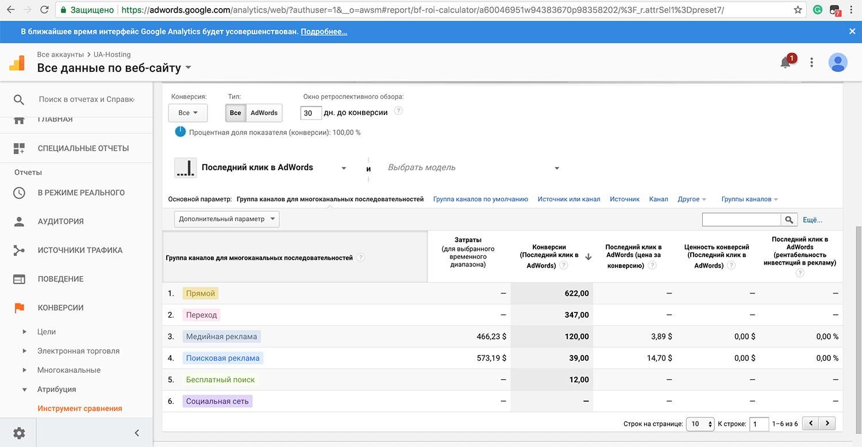 Как специалисты Google Adwords помогли мне выбросить 150 000 грн (около $6000) за месяц или почему я больше не буду… - 9