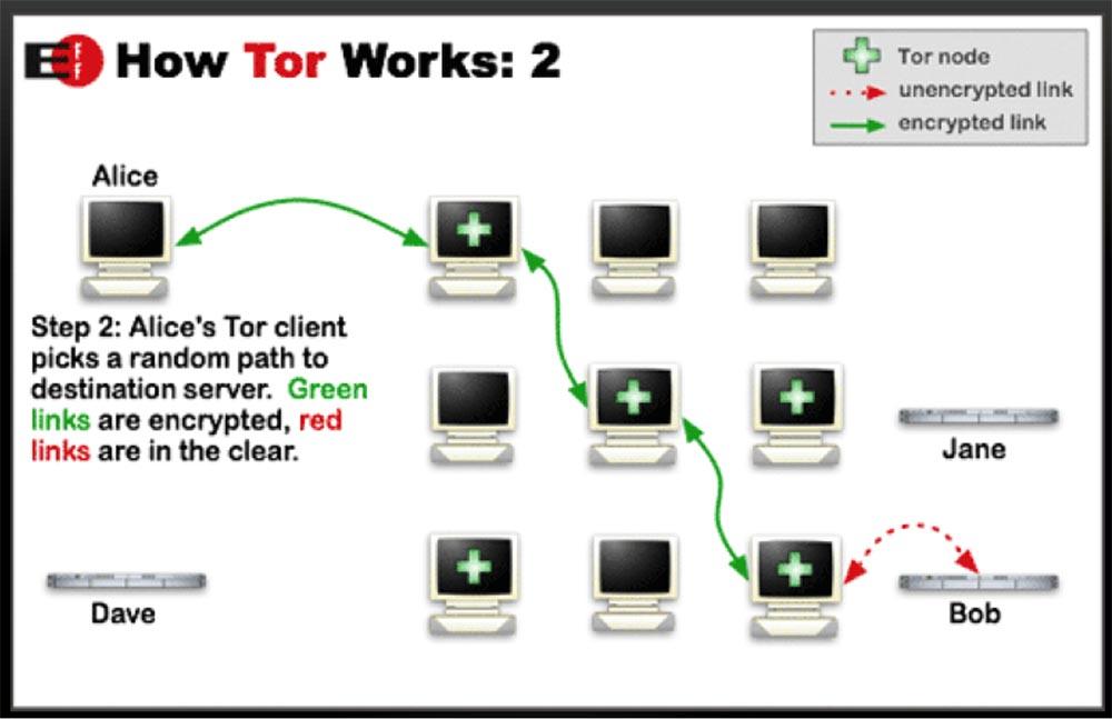 Конференция DEFCON 22. «Путешествие по тёмной стороне Интернет. Введение в Tor, Darknet и Bitcoin» - 7