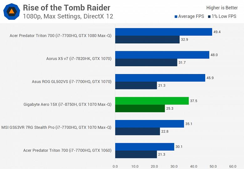 Мобильный шестиядерный CPU Intel Core i7-8750H существенно опережает Core i7-7820HK даже в играх, а стоит почти столько же - 13
