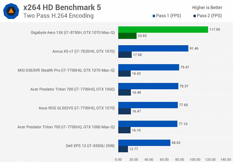 Мобильный шестиядерный CPU Intel Core i7-8750H существенно опережает Core i7-7820HK даже в играх, а стоит почти столько же - 3