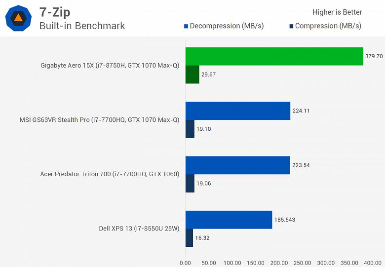 Мобильный шестиядерный CPU Intel Core i7-8750H существенно опережает Core i7-7820HK даже в играх, а стоит почти столько же - 5