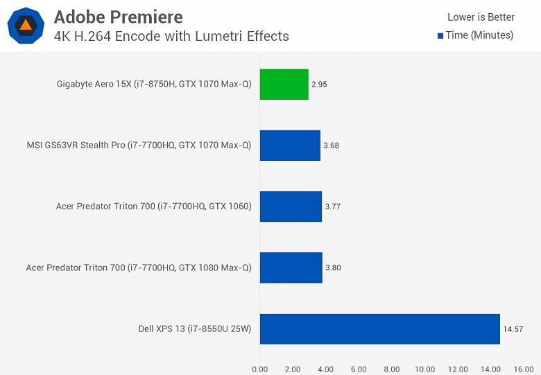 Мобильный шестиядерный CPU Intel Core i7-8750H существенно опережает Core i7-7820HK даже в играх, а стоит почти столько же - 6