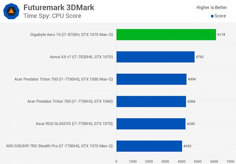 Мобильный шестиядерный CPU Intel Core i7-8750H существенно опережает Core i7-7820HK даже в играх, а стоит почти столько же - 8