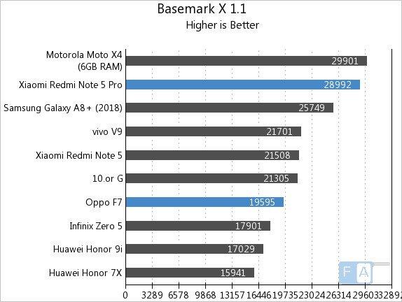 Первые тесты SoC MediaTek Helio P60 показывают, что она справляется даже с однокристальной системой Snapdragon 636 - 5