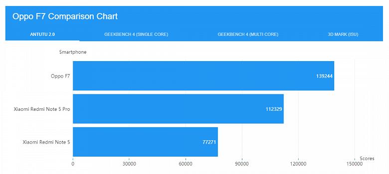Первые тесты SoC MediaTek Helio P60 показывают, что она справляется даже с однокристальной системой Snapdragon 636 - 1