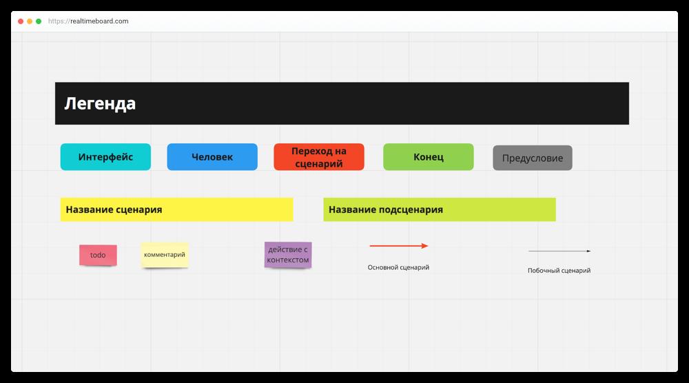 Как я искал идеальный инструмент для проектирования разговорных интерфейсов, или В поиске священного Грааля - 5