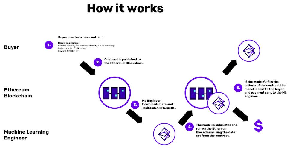 Каким будет Web 3.0: блокчейн-маркетплейсы для машинного обучения - 3