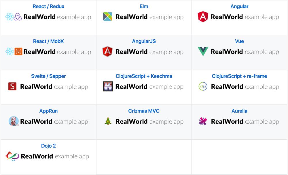 Проект RealWorld: сравнение фронтенд-фреймворков - 2