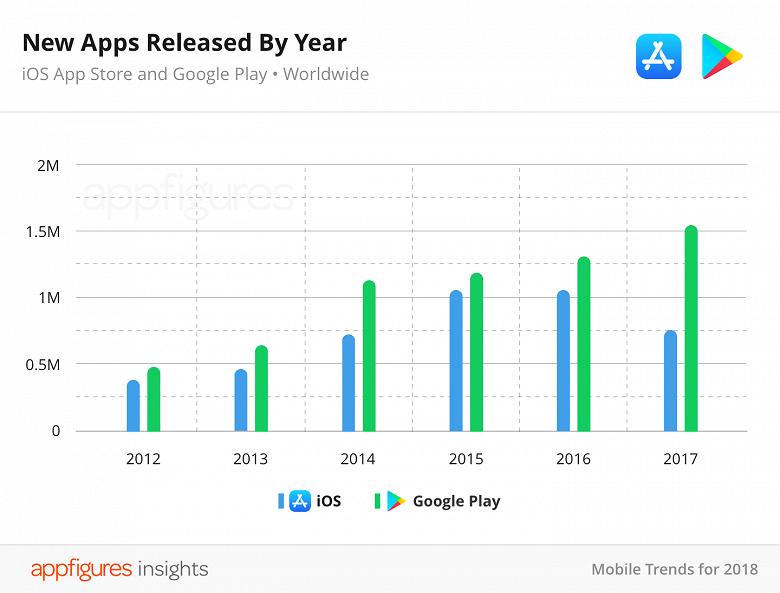 В прошлом году впервые за время существования App Store количество приложений в магазине снизилось - 2
