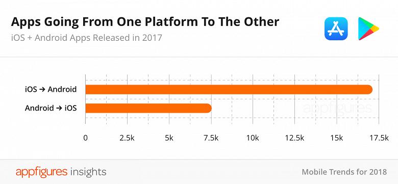 В прошлом году впервые за время существования App Store количество приложений в магазине снизилось - 3