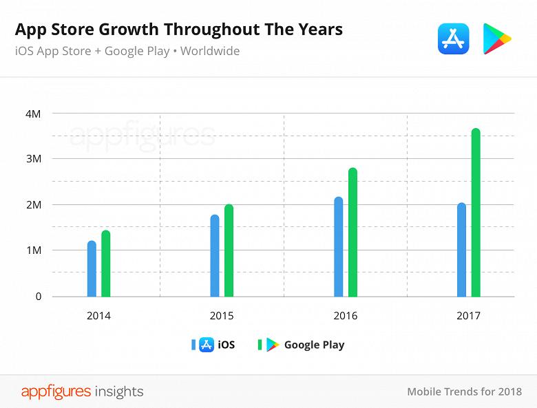 В прошлом году впервые за время существования App Store количество приложений в магазине снизилось - 1