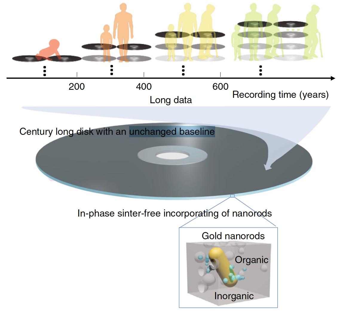 Возможное будущее оптических носителей: 10 ТБ, 600 лет, один диск - 3