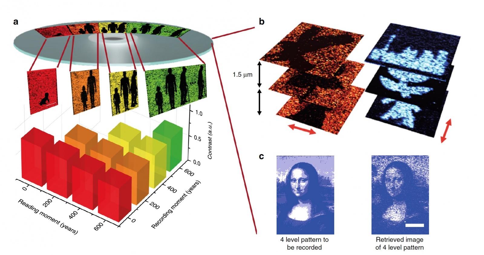 Возможное будущее оптических носителей: 10 ТБ, 600 лет, один диск - 6