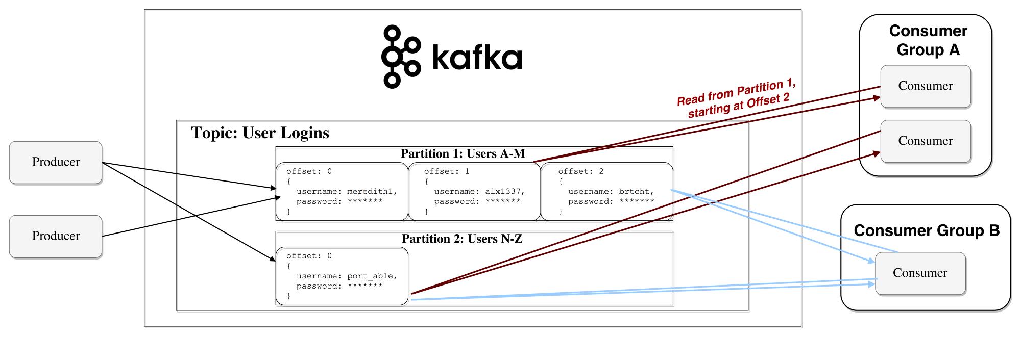 Apache Kafka: обзор - 6