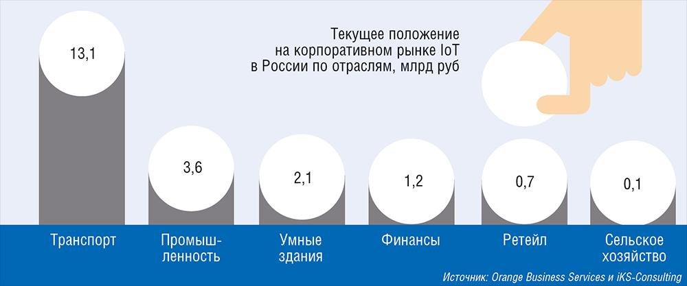 Цифровая трансформация телекома, или Как операторы «идут» в ИТ - 6