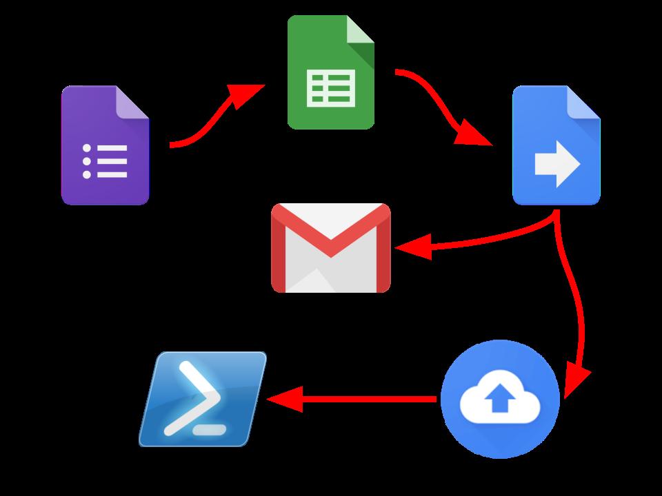 Ещё один пример автоматизации или PowerShell + Google Apps Script - 3