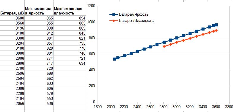 Год измеряем влажность почвы на ESP8266 и двух батарейках. Часть 2 - 4