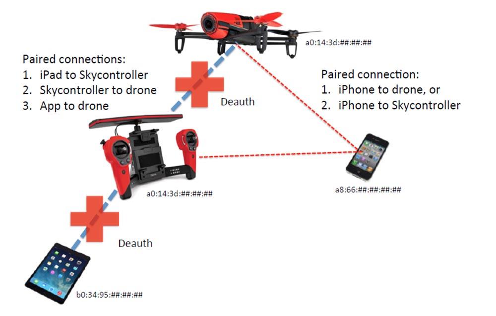 Конференция DEFCON 23. «Как я сбивал назойливый дрон соседского ребёнка». Майкл Робинсон - 24