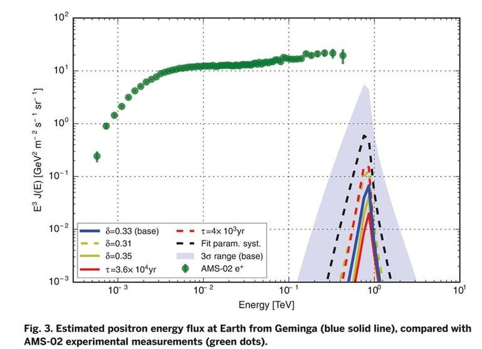 Спросите Итана: избыток позитронов — стоит ли приписывать тёмной материи решение всех загадок астрофизики? - 11